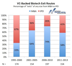 vc-backed-biotech-exit-routes