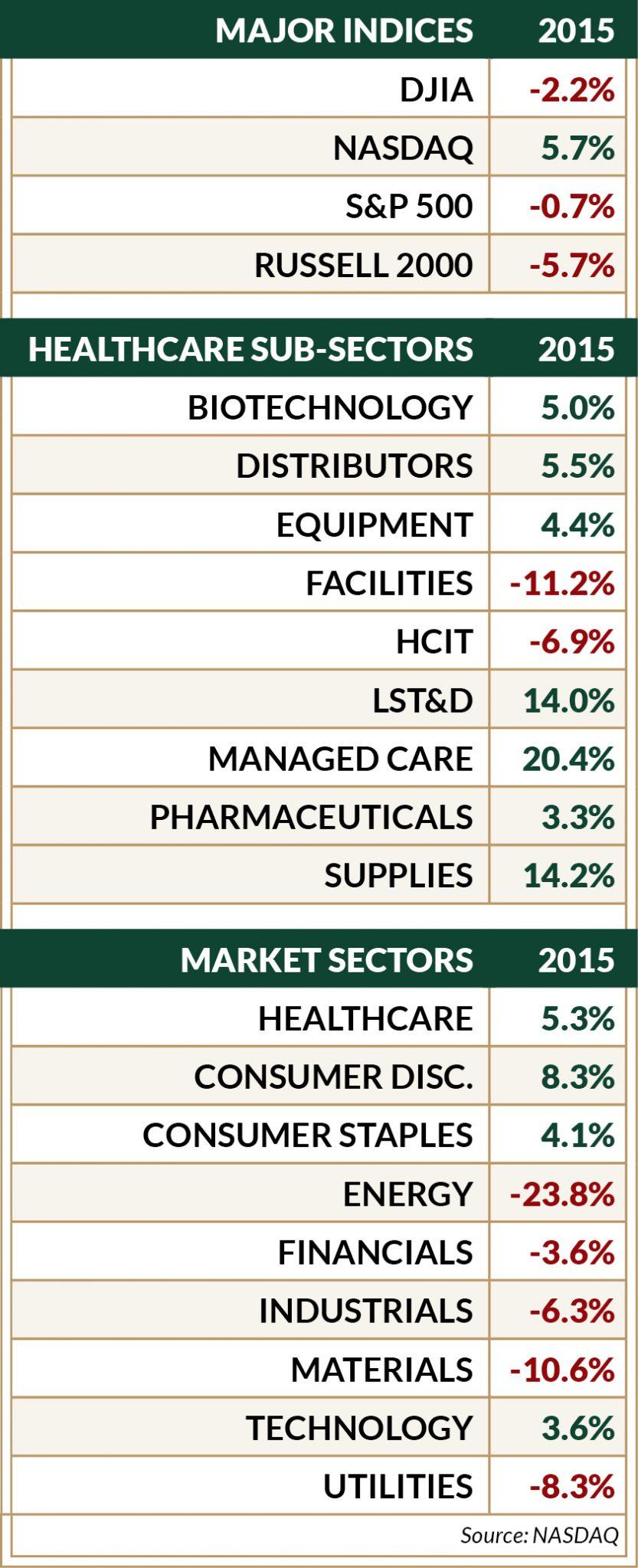 Westwicke-Sector_Chart_2015_FINAL