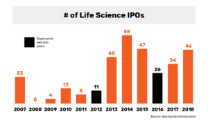 Westwicke: Number of Life Sciences IPOs