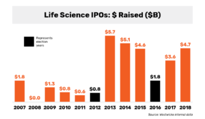Westwicke: Dollar Amount of Life Sciences IPOs